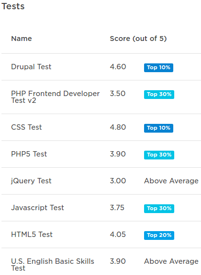 Upworktests